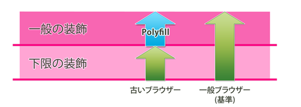 polyfill_front