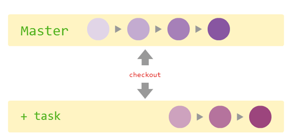 branch_checkout